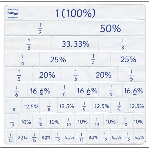 Flexitable A Folding Fraction Percentage Decimals Grid Each. Flexitable A Folding Fraction Percentage Decimals Grid Each With Teaching Cd. Worksheet. Percent Activity Worksheet At Clickcart.co